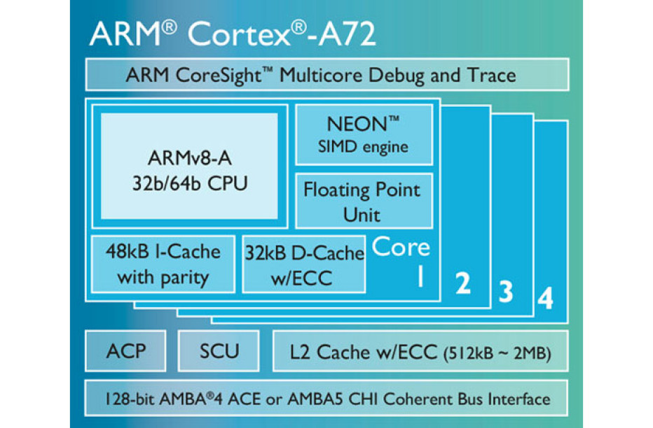 ARM presents Cortex-A72 processor core