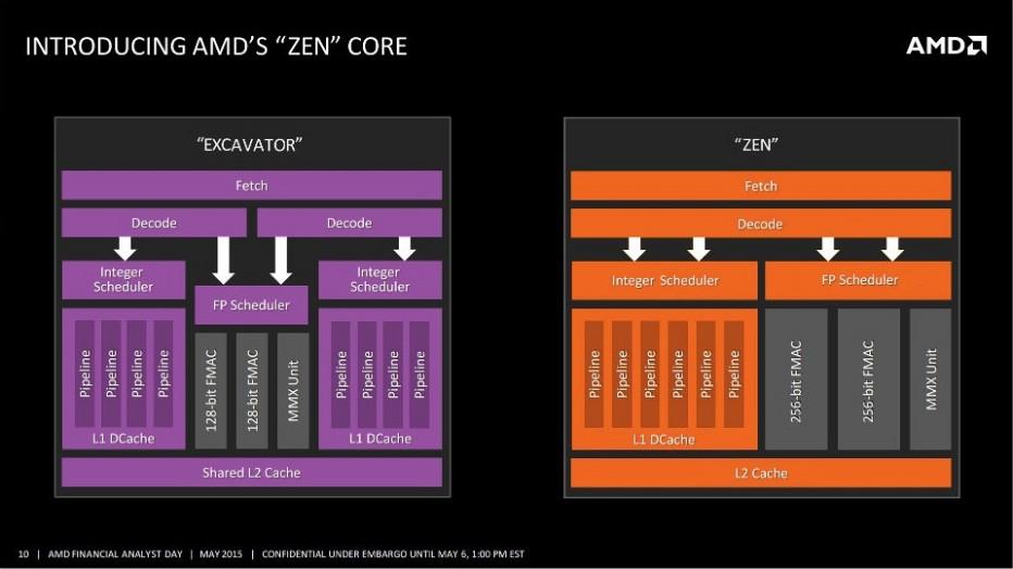 AMD leaks Zen block diagram