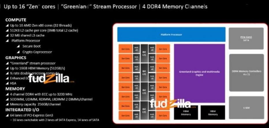 New details on AMD's Zen architecture