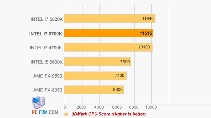Intel-i7-6700K-3D-MARK-4_s