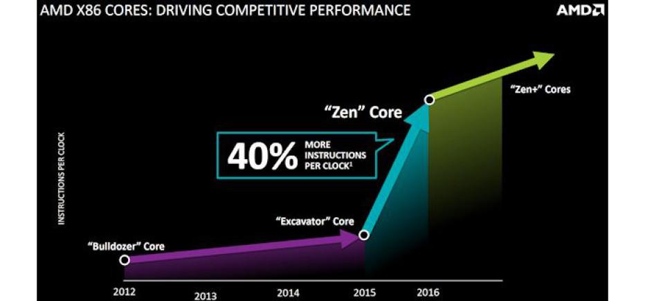 AMD describes Zen performance