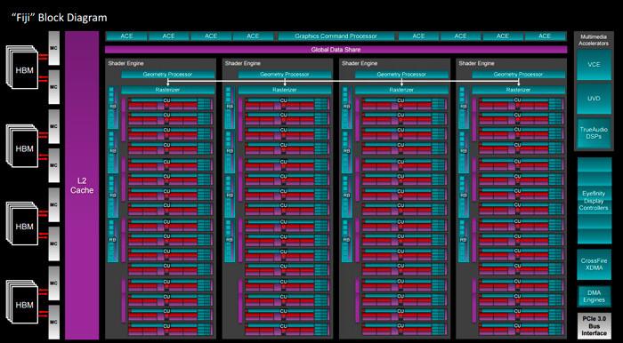 AMD Fiji block diagram
