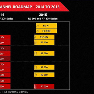 AMD's 2015 GPU roadmap leaked online