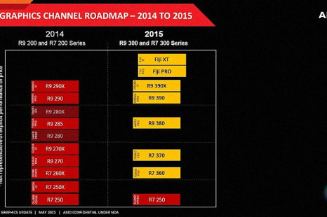AMD's 2015 GPU roadmap leaked online