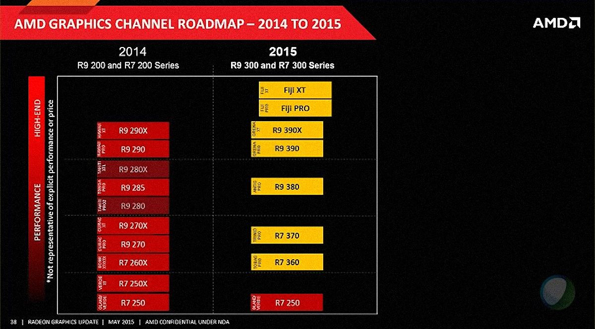 AMD Radeon roadmap 2015
