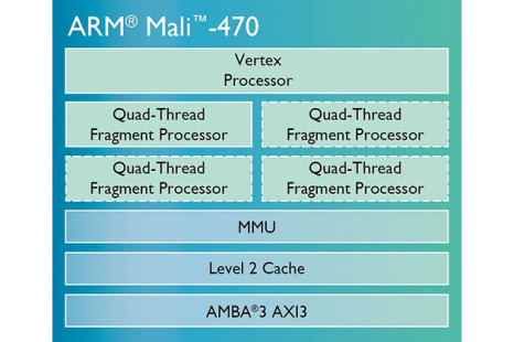 ARM presents the Mali-470 graphics processor