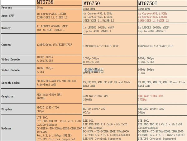 MediaTek new SoCs
