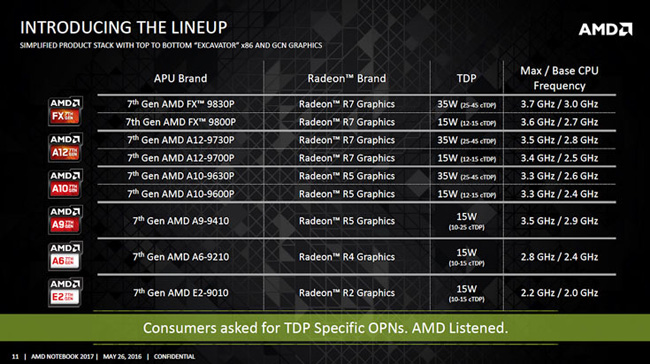 AMD-Bristol-Ridge-APU-lineu