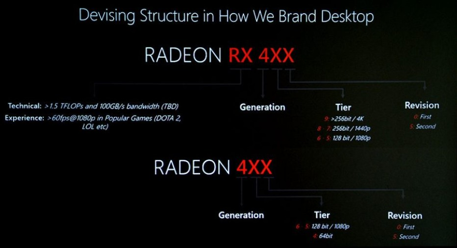 AMD describes the naming scheme behind the Radeon RX 480
